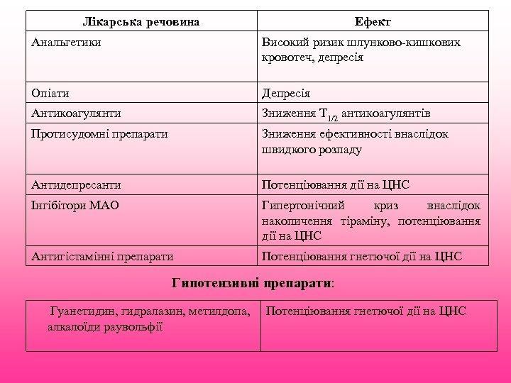 Лікарська речовина Ефект Анальгетики Високий ризик шлунково-кишкових кровотеч, депресія Опіати Депресія Антикоагулянти Зниження Т