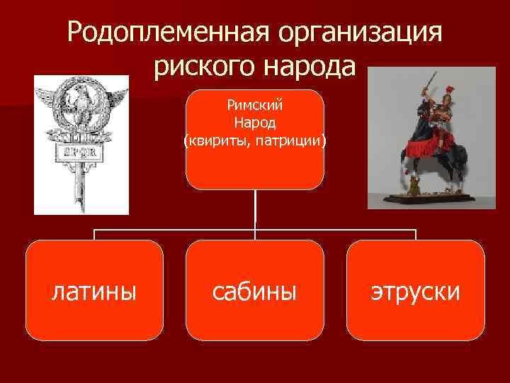 Родоплеменная организация риского народа Римский Народ (квириты, патриции) латины сабины этруски