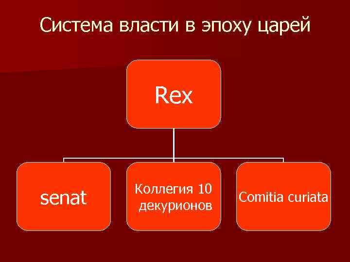 Система власти в эпоху царей Rex senat Коллегия 10 декурионов Comitia curiata