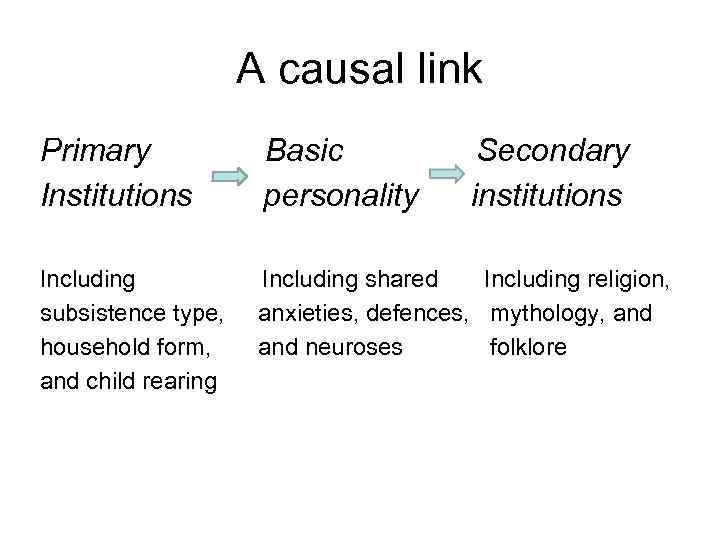 A causal link Primary Institutions Basic personality Secondary institutions Including subsistence type, household form,