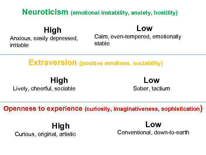 Neuroticism (emotional instability, anxiety, hostility) High Anxious, easily depressed, irritable Low Calm, even-tempered, emotionally