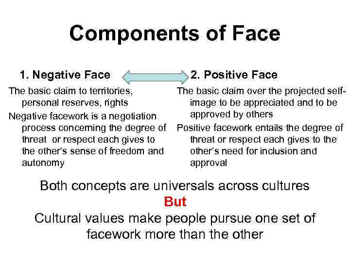 Components of Face 1. Negative Face The basic claim to territories, personal reserves, rights