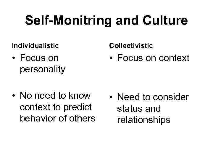 Self-Monitring and Culture Individualistic Collectivistic • Focus on personality • Focus on context •