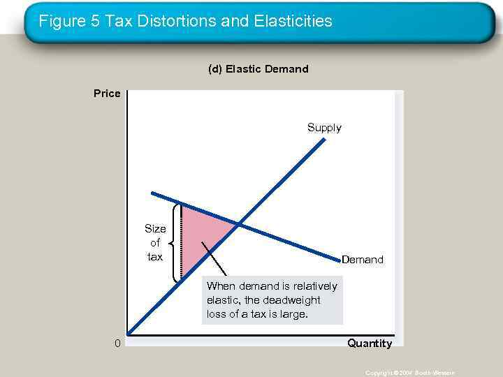 Figure 5 Tax Distortions and Elasticities (d) Elastic Demand Price Supply Size of tax