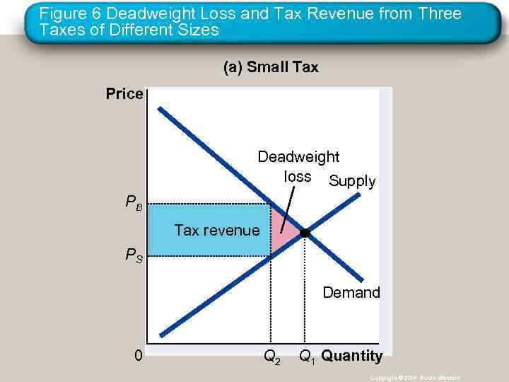 Figure 6 Deadweight Loss and Tax Revenue from Three Taxes of Different Sizes (a)