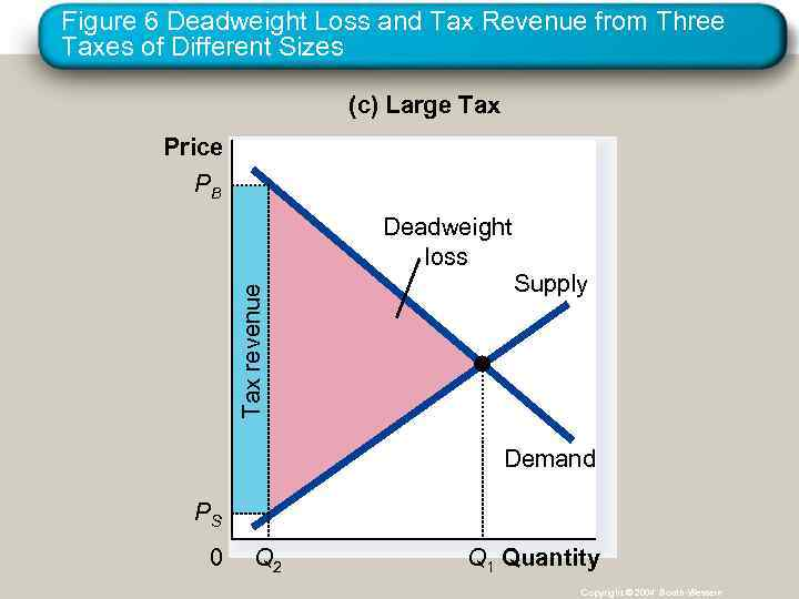 Figure 6 Deadweight Loss and Tax Revenue from Three Taxes of Different Sizes (c)