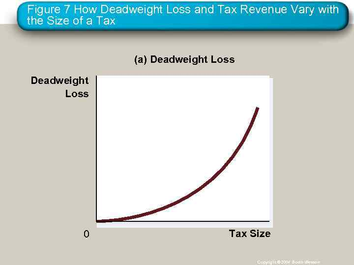 Figure 7 How Deadweight Loss and Tax Revenue Vary with the Size of a