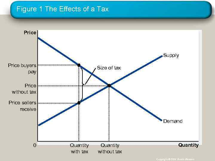 Figure 1 The Effects of a Tax Price Supply Price buyers pay Size of