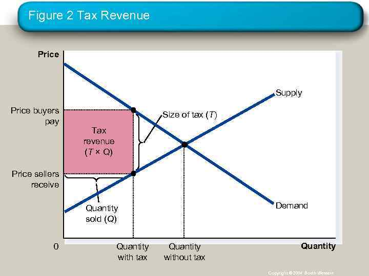 Figure 2 Tax Revenue Price Supply Price buyers pay Size of tax (T) Tax