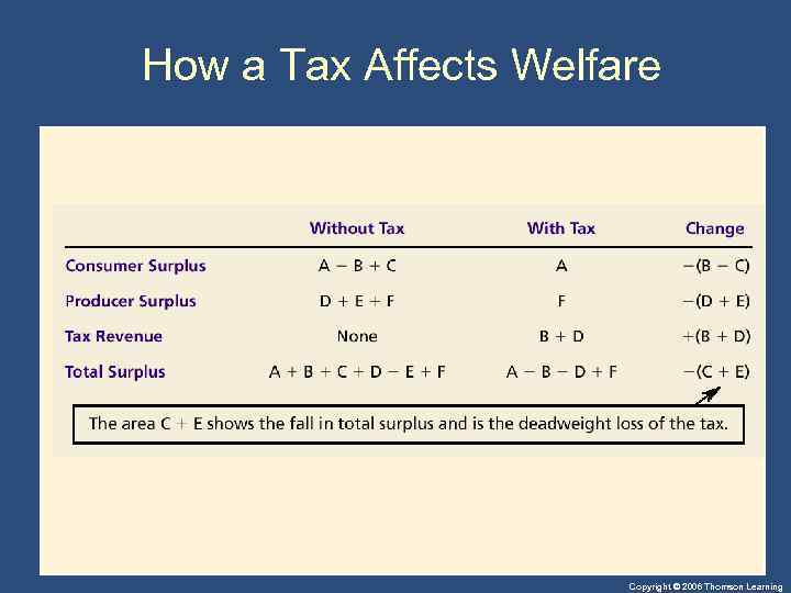 How a Tax Affects Welfare Copyright © 2006 Thomson Learning