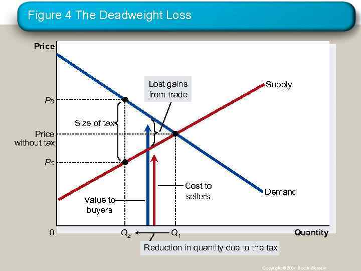 Figure 4 The Deadweight Loss Price Lost gains from trade PB Supply Size of