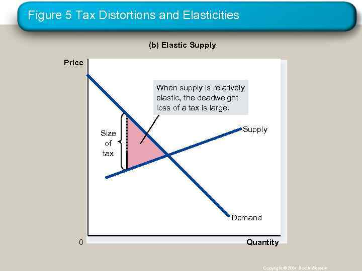 Figure 5 Tax Distortions and Elasticities (b) Elastic Supply Price When supply is relatively