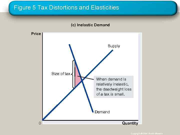 Figure 5 Tax Distortions and Elasticities (c) Inelastic Demand Price Supply Size of tax