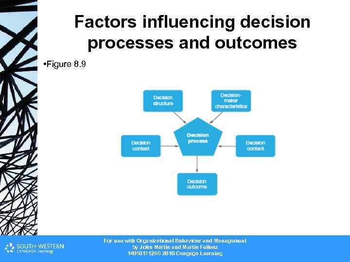 factors that may influence communication and Nursing communication or they may create messages with other communication cues is exploration of all factors that influence communications.