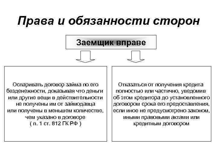 от . займа шпаргалка договор отличие договора займа кредитного