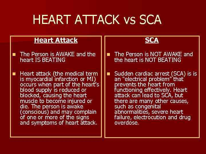 HEART ATTACK vs SCA Heart Attack SCA n The Person is AWAKE and the