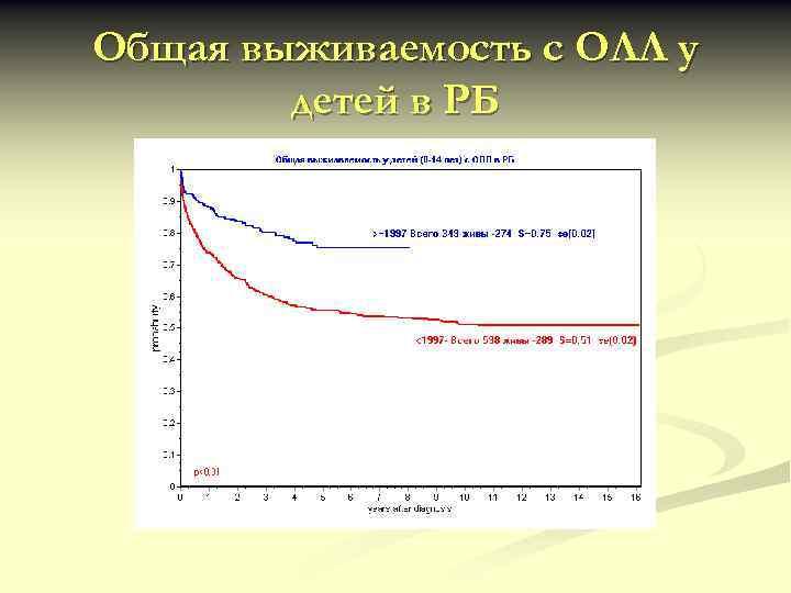 Общая выживаемость с ОЛЛ у детей в РБ