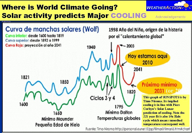 Where is World Climate Going? Solar activity predicts Major COOLING Acknowledgements below (or 2035)