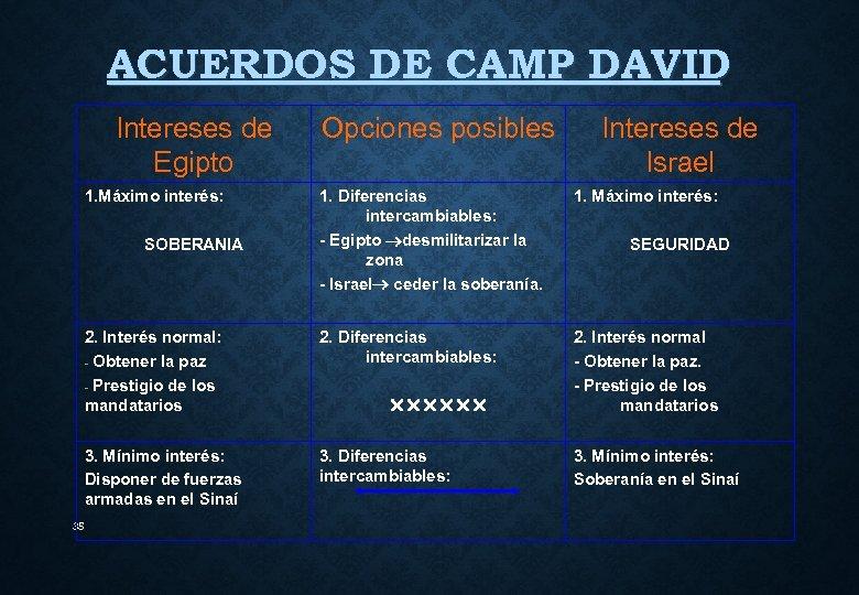 ACUERDOS DE CAMP DAVID Intereses de Egipto 1. Máximo interés: Opciones posibles Intereses de
