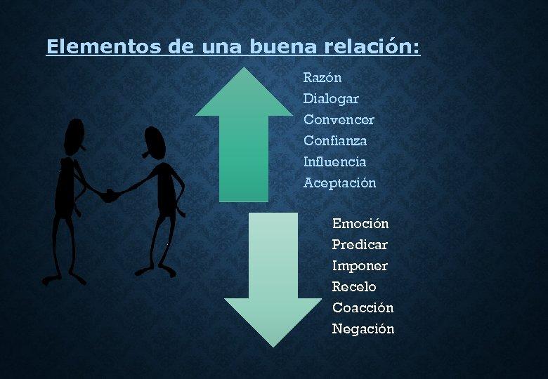 Elementos de una buena relación: Razón Dialogar Convencer Confianza Influencia Aceptación Emoción Predicar Imponer