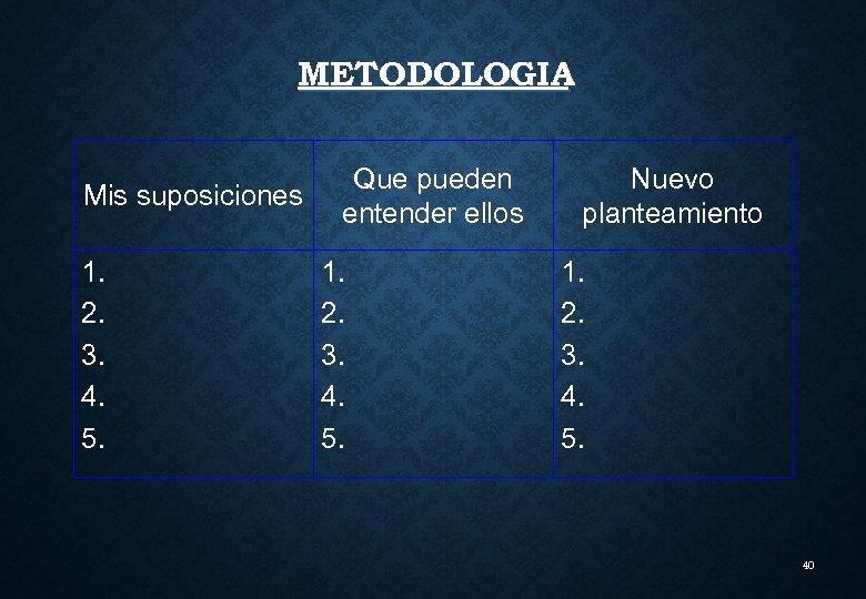 METODOLOGIA Mis suposiciones 1. 2. 3. 4. 5. Que pueden entender ellos 1. 2.