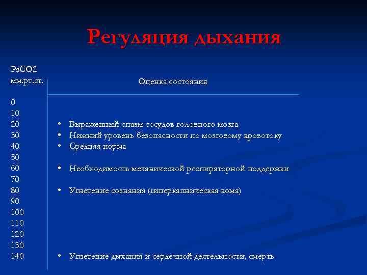 Регуляция дыхания Pa. CO 2 мм. рт. ст. 0 10 20 30 40 50