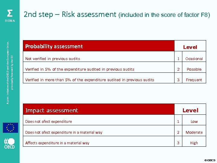 Σ Probability assessment principally financed by the EU A joint initiative of the OECD