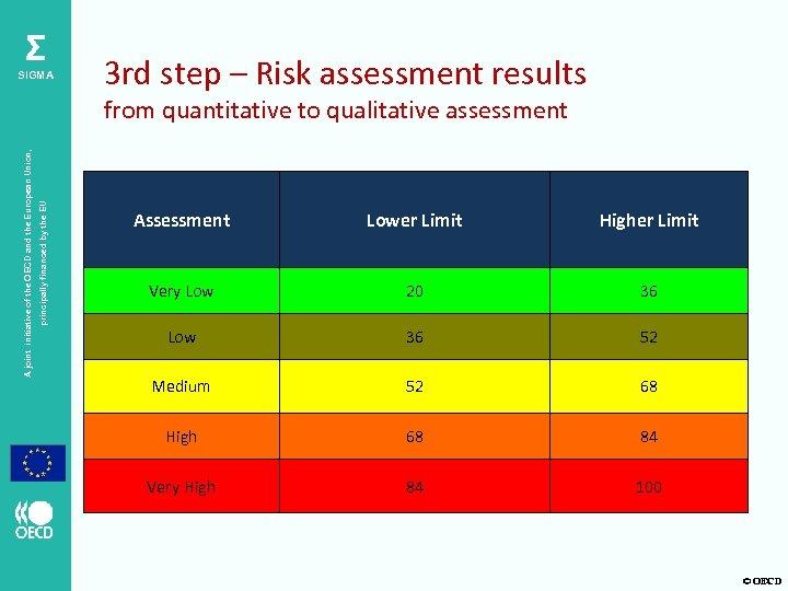 Σ SIGMA 3 rd step – Risk assessment results principally financed by the EU