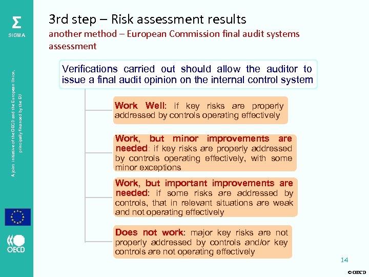 Σ another method – European Commission final audit systems assessment Verifications carried out should