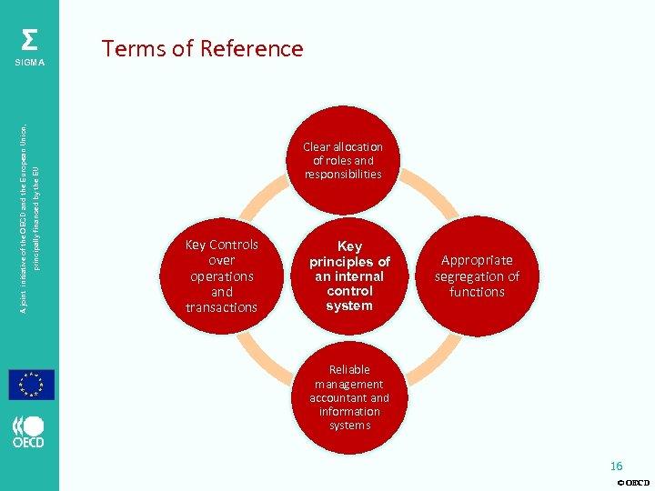 Σ principally financed by the EU A joint initiative of the OECD and the