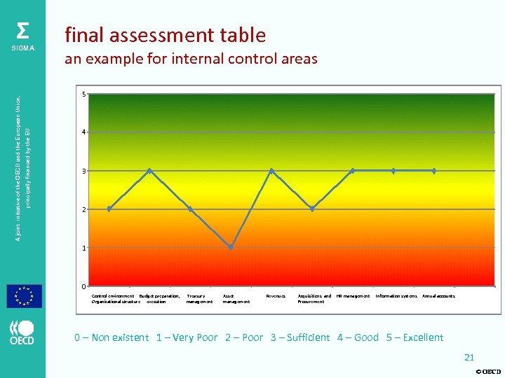 Σ an example for internal control areas 5 principally financed by the EU A