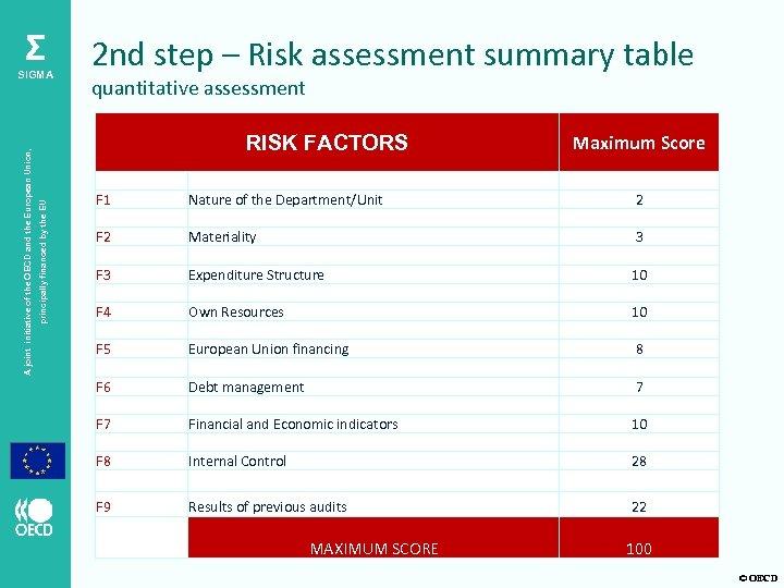 Σ quantitative assessment Maximum Score RISK FACTORS principally financed by the EU A joint