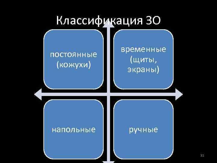 Классификация ЗО постоянные (кожухи) временные (щиты, экраны) напольные ручные 31