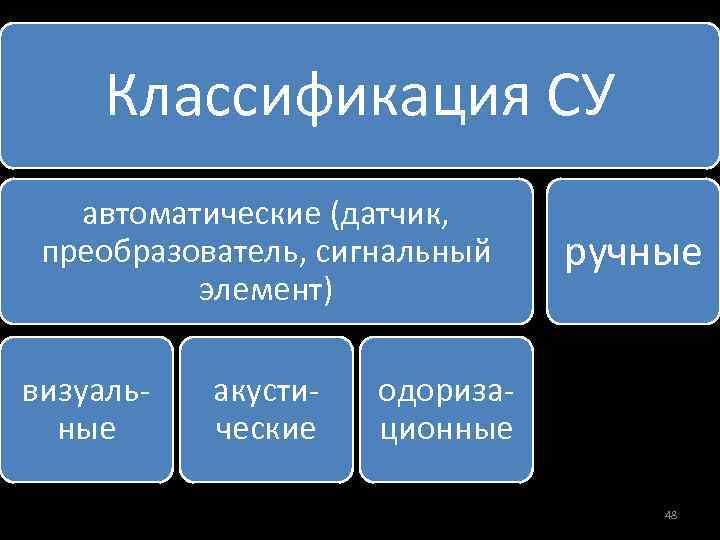 Классификация СУ автоматические (датчик, преобразователь, сигнальный элемент) визуаль ные акусти ческие ручные одориза ционные