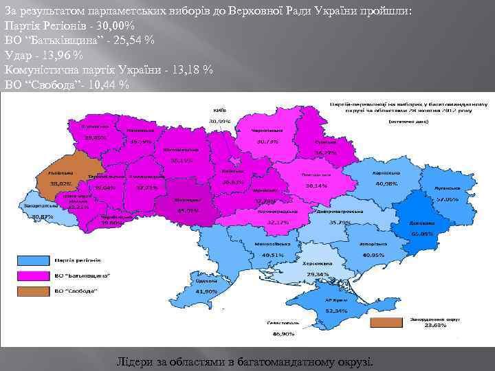 За результатом парламетських виборів до Верховної Ради України пройшли: Партія Регіонів - 30, 00%