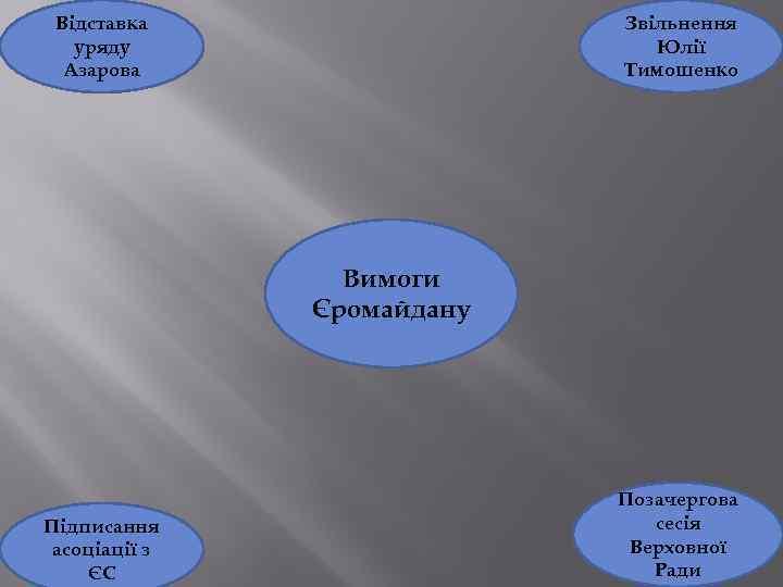 Відставка уряду Азарова Звільнення Юлії Тимошенко Вимоги Єромайдану Підписання асоціації з ЄС Позачергова сесія