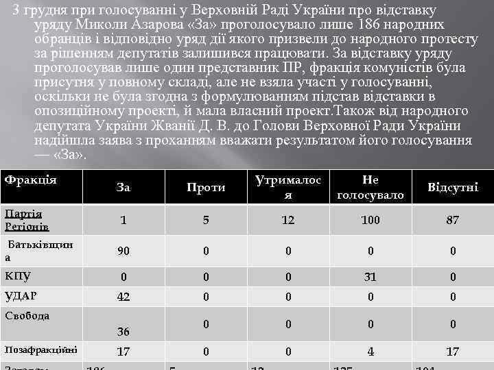 3 грудня при голосуванні у Верховній Раді України про відставку уряду Миколи Азарова «За»