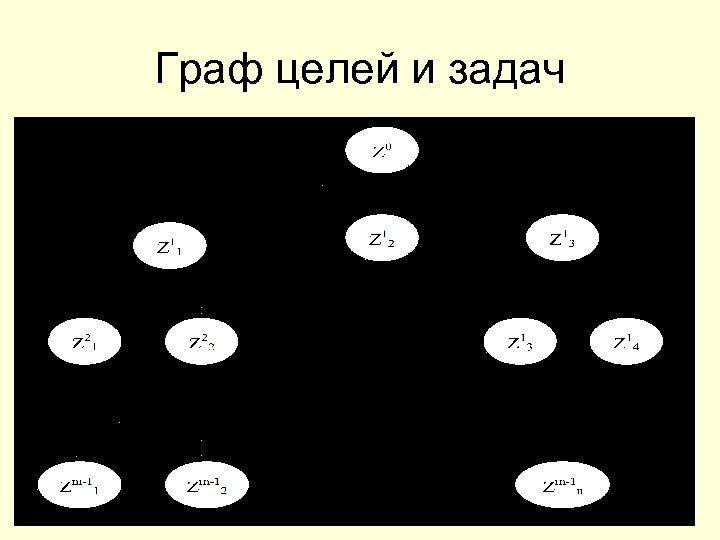 Граф целей и задач