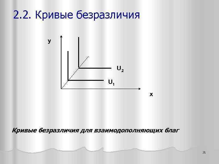 2. 2. Кривые безразличия y U 2 U 1 x Кривые безразличия для взаимодополняющих