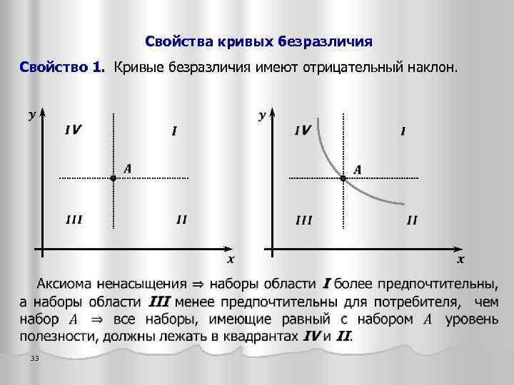 Свойства кривых безразличия Свойство 1. Кривые безразличия имеют отрицательный наклон. 33