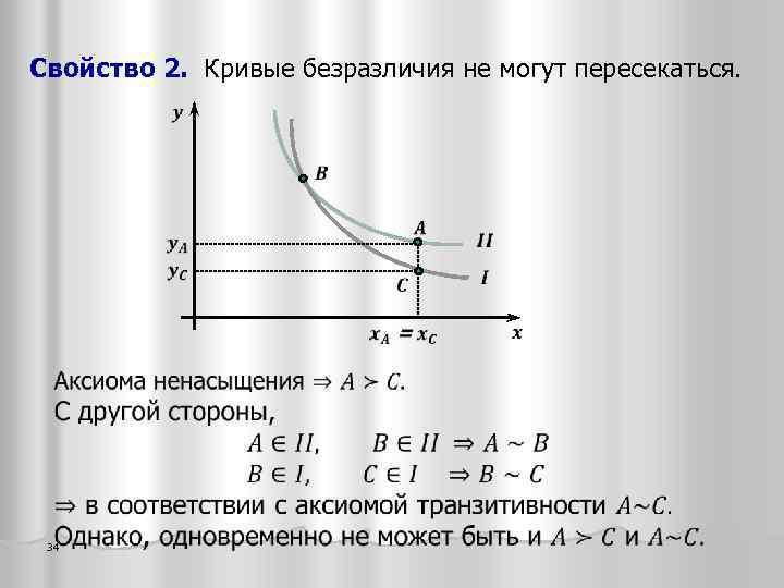 Свойство 2. Кривые безразличия не могут пересекаться. 34