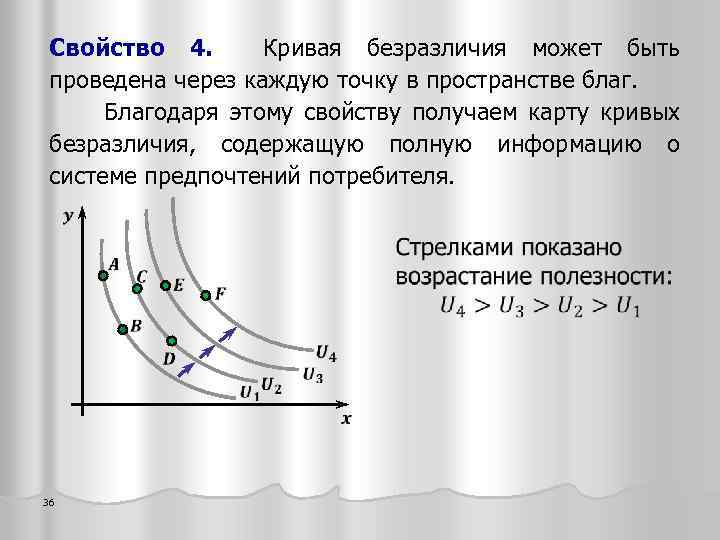 Свойство 4. Кривая безразличия может быть проведена через каждую точку в пространстве благ. Благодаря