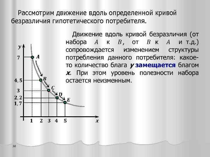 Рассмотрим движение вдоль определенной кривой безразличия гипотетического потребителя. 38