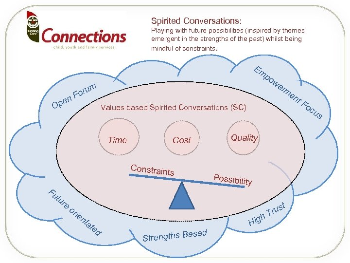 Spirited Conversations: Playing with future possibilities (inspired by themes emergent in the strengths of