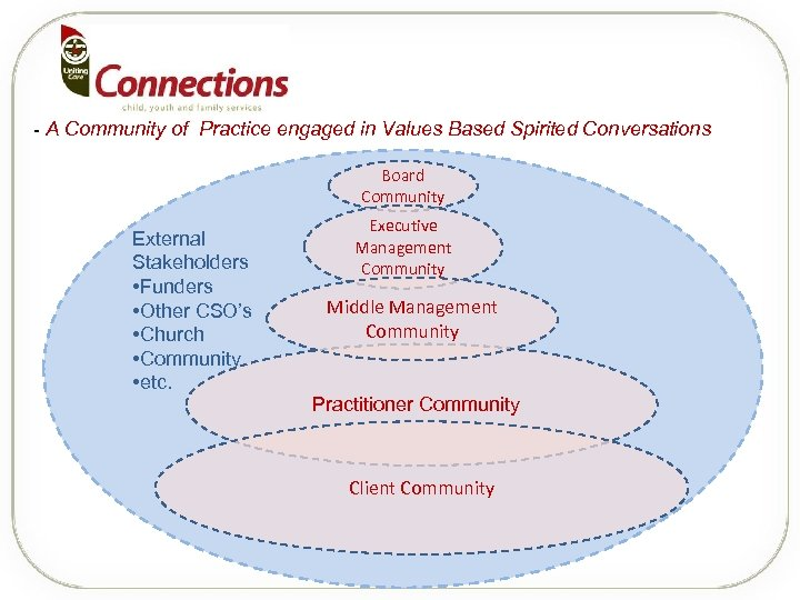- A Community of Practice engaged in Values Based Spirited Conversations Board Community External