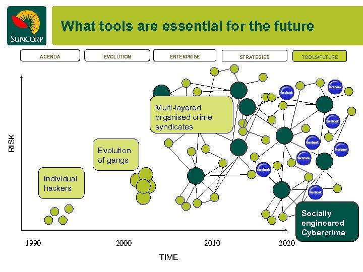 What tools are essential for the future AGENDA EVOLUTION ENTERPRISE STRATEGIES TOOLS/FUTURE RISK Multi-layered