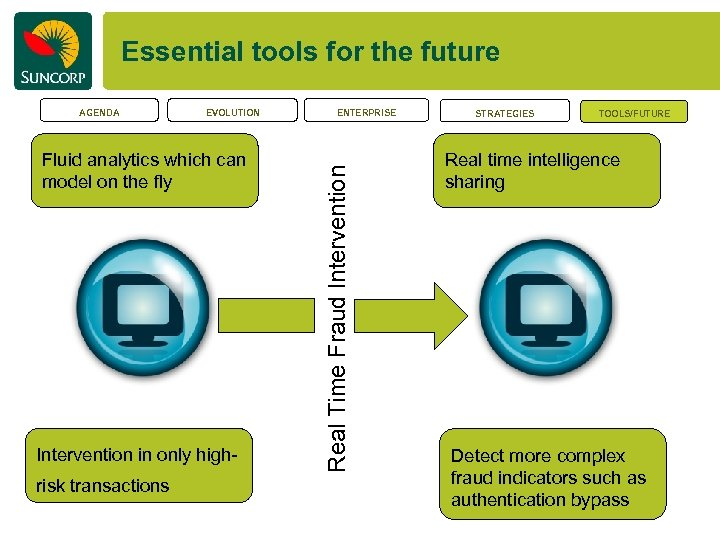 Essential tools for the future EVOLUTION Fluid analytics which can model on the fly