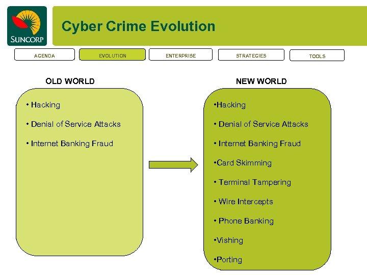 Cyber Crime Evolution AGENDA EVOLUTION OLD WORLD ENTERPRISE STRATEGIES NEW WORLD • Hacking •