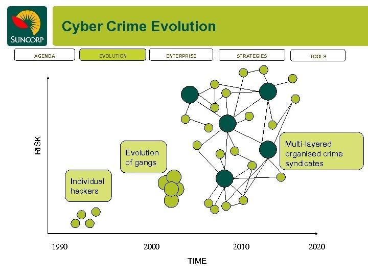 Cyber Crime Evolution EVOLUTION RISK AGENDA ENTERPRISE STRATEGIES TOOLS Multi-layered organised crime syndicates Evolution