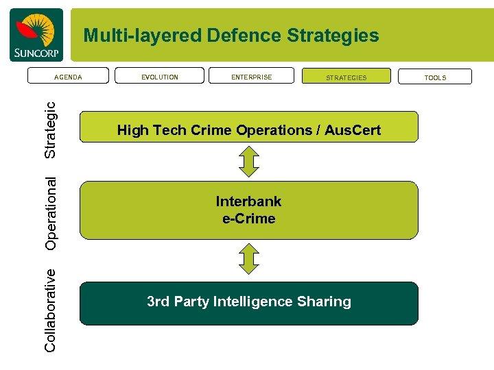 Multi-layered Defence Strategies ENTERPRISE STRATEGIES High Tech Crime Operations / Aus. Cert Interbank e-Crime